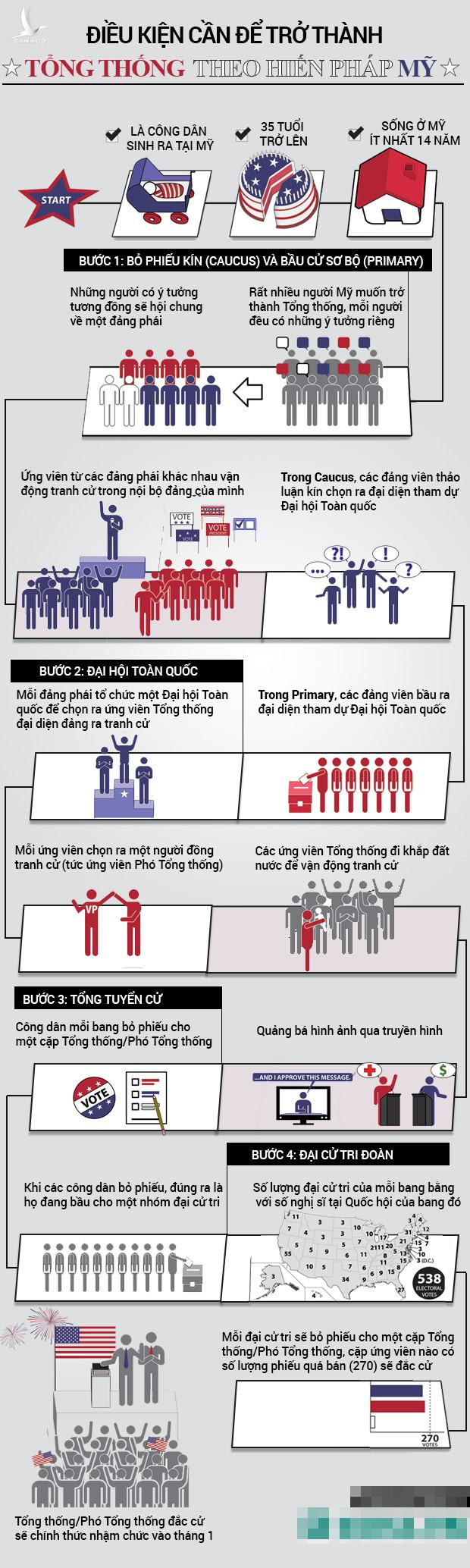 Infographic-tong-thong-my