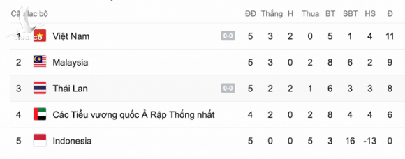 Dang Van Lam: Tuyen Viet Nam co gang tung tran, viet tiep giac mo World Cup hinh anh 2