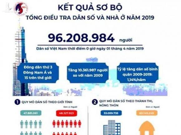 Dân số Việt Nam đạt mức 104 triệu người vào 2030 - 1