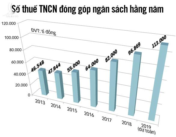 Bộ Tài chính vẫn giữ mức giảm trừ gia cảnh 11 triệu đồng: Đừng đẩy khó cho dân - Ảnh 4.