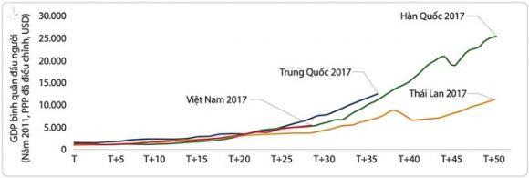 Thu nhập bình quân GDP/người của Việt Nam so với các quốc gia (T+5 là khoảng cách thời gian 5 năm) Nguồn: Ngân hàng thế giới (WB)