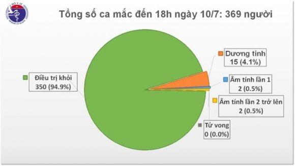 Chiều 10/7, Việt Nam không có ca COVID-19, còn 15 người dương tính với nCoV - 1
