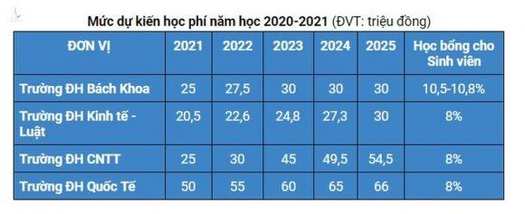 tang hoc phi dai hoc anh 1