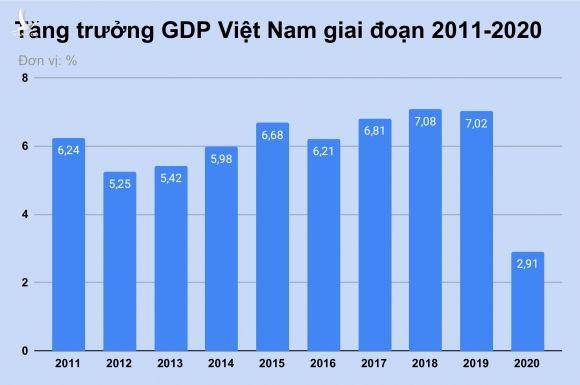 GDP Viet Nam nam 2020 tang 2, 91% anh 1