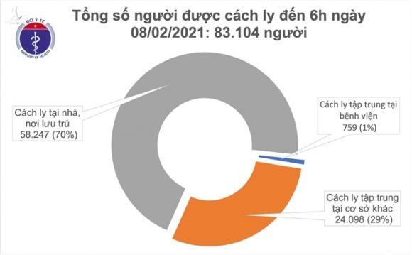 Thêm 4 ca COVID-19 mới trong cộng đồng tại TP.HCM - 1