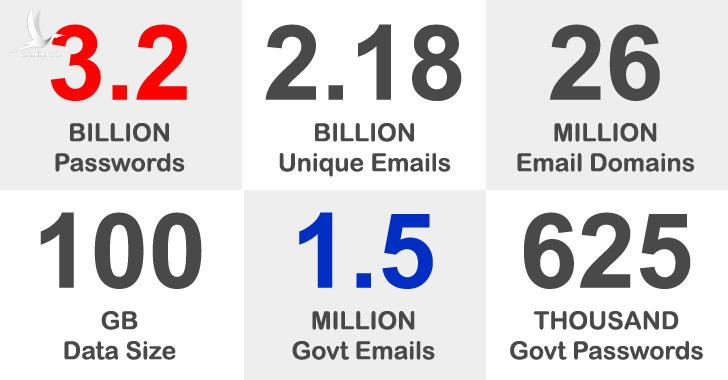Syhunt cho biết hơn 3 tỷ mật khẩu đã bị đánh cắp.