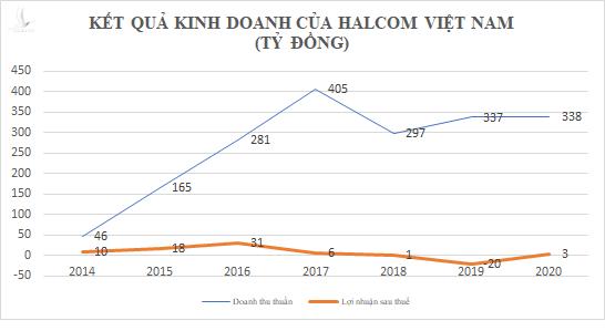 """""""Bất ngờ"""" thu nhập 3 tỷ của Chủ tịch Nguyễn Quang Huân, người vừa trúng cử đại biểu Quốc hội khóa XV - Ảnh 1."""