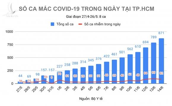 dich Covid-19 bung phat o TP.HCM anh 1
