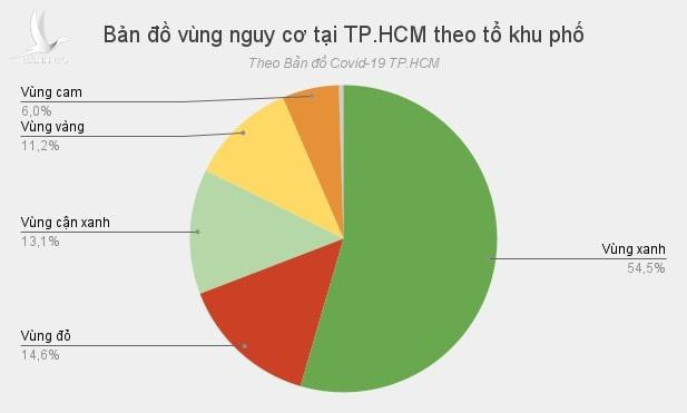 dich Covid-19 o TP.HCM anh 3