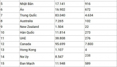 Sốc về thông tin Việt Nam bị loại khỏi nhóm nước an toàn nhất trong đại dịch Covid-19